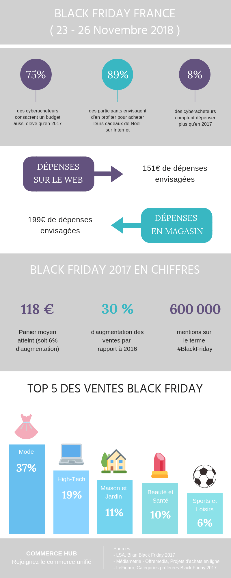 que reserve le Black Friday 2018 en France?