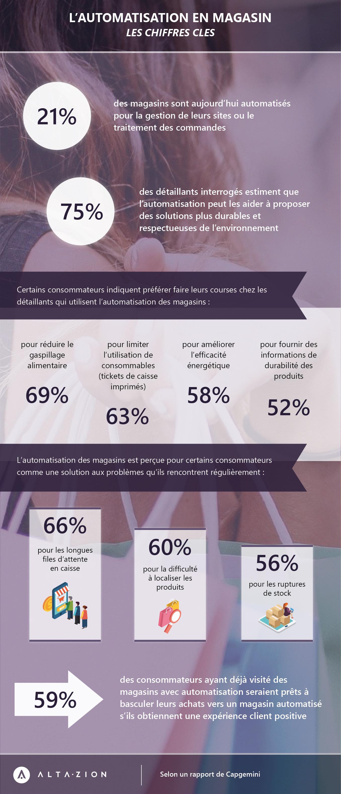 Infographie Altazion sur les chiffres cles de l'automatisation magasin