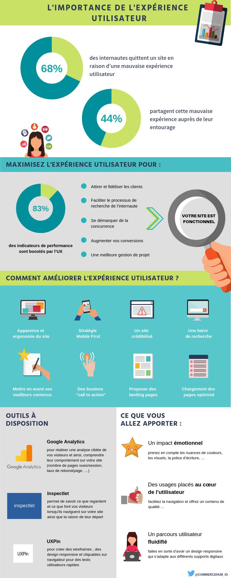 L'importance de l'experience utilisateur pour votre site web