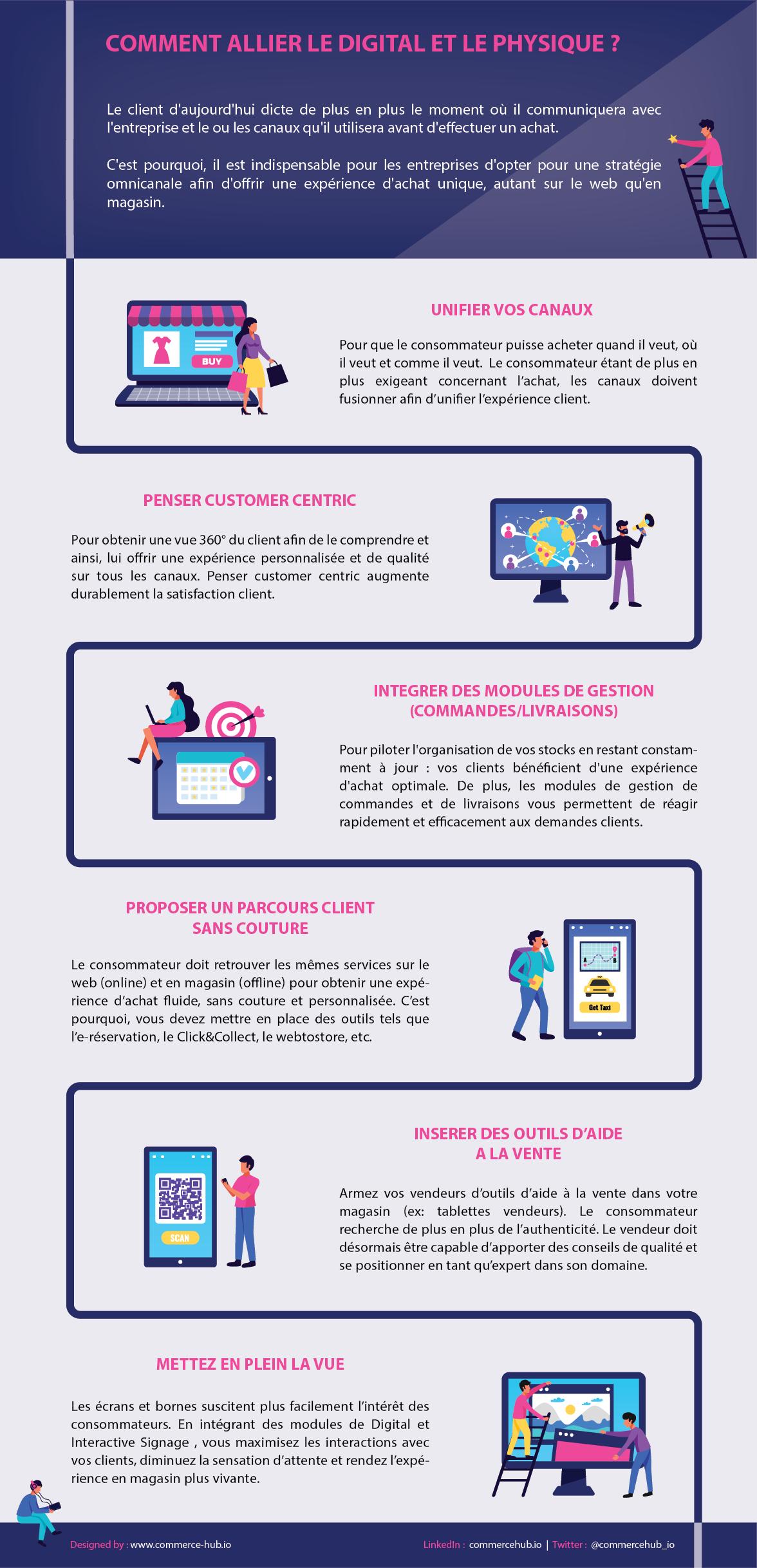 Infographie : comment allier le digital et le physique