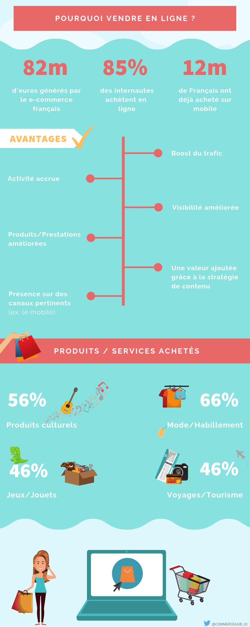 Découvrez pourquoi il est important de vendre en ligne a travers cette infographie